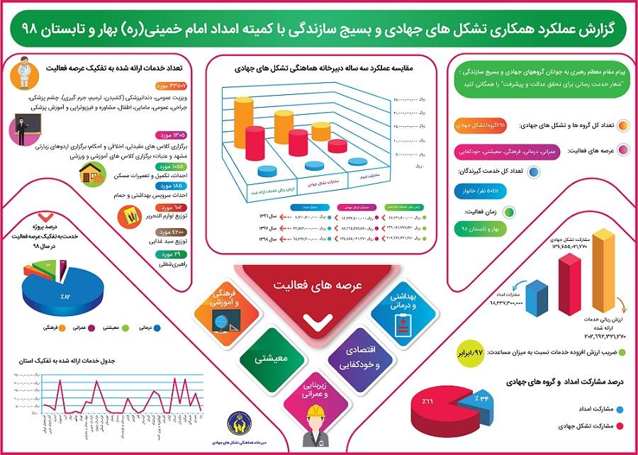 اینفوگرافیک گزارش عملکرد همکاری تشکل های جهادی و بسیج سازندگی با کمیته امداد امام خمینی بهار و تابستان 98