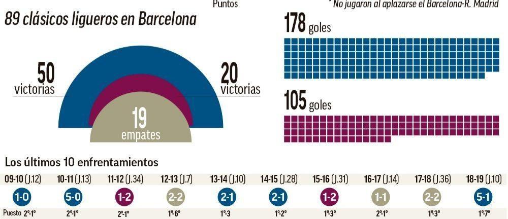 تا به حال 89 الکلاسیکو در لالیگا در نیوکمپ برگزار شده که 50 پیروزی سهم بارسلونا، 20 برد برای رئال مادرید و 19 تساوی حاصل شده است.