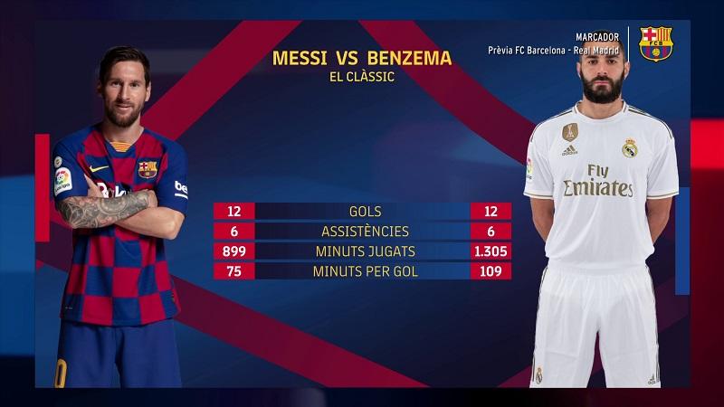 عملکرد کریم بنزما و لیونل مسی، امید اول گلزنی رئال مادرید و بارسلونا در بازی فردا شب تقریبا یکسان است.