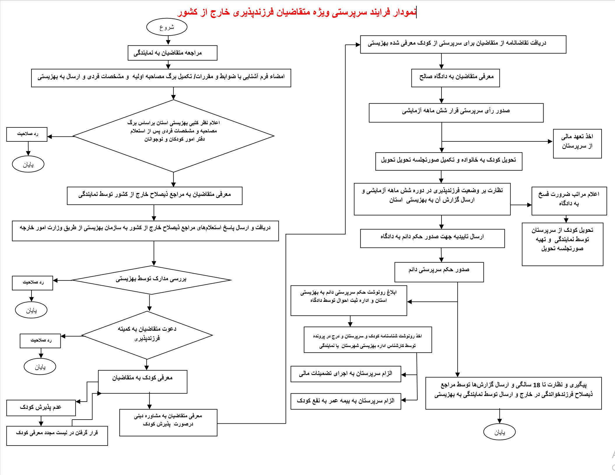 فرایند پذیرش ایرانیان خارج از کشور