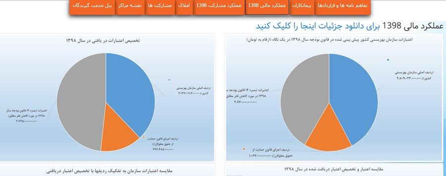 رونمایی از سامانه های شفافیت مالی و صدور مجوز موسسات سازمان بهزیستی
