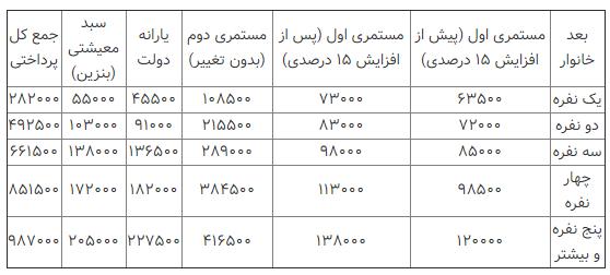 جدول مبالغ پرداختی به مددجویان کمیته امداد در سال ۹۹ - طرح مددجویی کمیته امداد